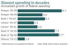 Federal Spending By President Chart