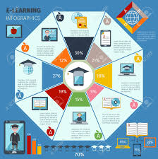 E Learning Infographics Set With Charts And Digital Education