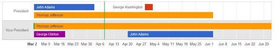 Timeline Google Chart Vertical Reference Line In Google Timeline Visualization