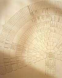 My Fan Chart A Girl And Her Needle Genealogy Fan Chart Martha Stewart
