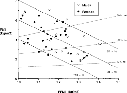 Body Mass Index Chart For Infants Figure 3 From A Hattori Chart Analysis Of Body Mass Index In