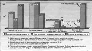 Дипломная работа Макет фонтанной арматуры ru Сырьевая база нефтяной промышленности России