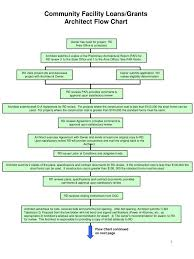 Standards Of Review Chart Ppt Community Facility Loans Grants Architect Flow Chart