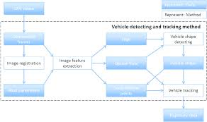 Vehicle Registration Chart Workflow Chart For Vehicle Detection And Tracking In A Uav