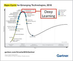 Deep Learnings Permanent Peak On Gartners Hype Cycle