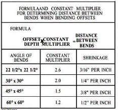Conduit Bend Multipliers Offset Bending Formula