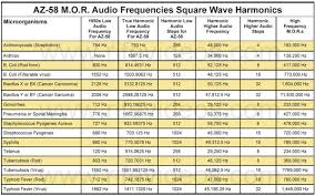 Healing Frequency Chart Resonant Frequencies Rifes Others
