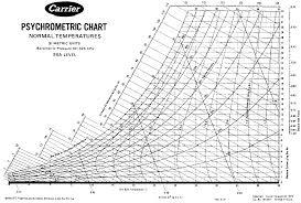 Psychrometric Chart Si Units Index Of Higherstudies Chemicalengineering Psychrometric_chart