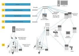 Control Engineering Bring Iiot Capabilities To Refineries
