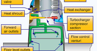Aircraft Cabin Pressure Differential Chart Pressurized Aircraft Aircraft Systems