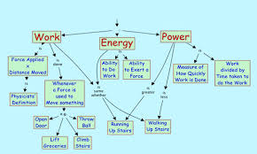 Notes On Power Grade 8 Science Work Energy And Power