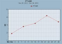 Inr Tracker Inr Chart Inr Log Binfy Com