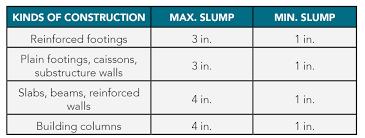 Concrete Measuring Chart Concrete Slump Should Not Be Specified