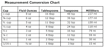 Ml To Oz Conversion Chart Milliliters Ounces Conversion Online Charts Collection