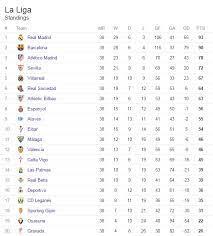 la liga season as barcelona