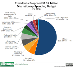 National Budget 2016 Pie Chart Presidents 2016 Budget In Pictures