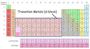 Periodic Table Charge Chart Oxidation States Of Transition Metals Chemistry Libretexts