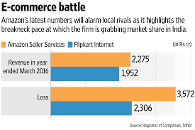 amazon balance sheet amazon india sees fy16 loss soar to rs3 572 crore livemint