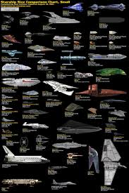Starship Comparison Charts Sci Fi Spaceships Star Wars
