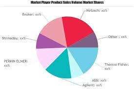 Energy Monitor Market Is Thriving Worldwide Honeywell