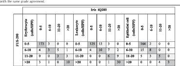Table 2 From The Comparison Of Automated Urine Analyzers