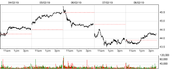 Tencent Holdings Ltd Tcehy Stock Quotes And Prices