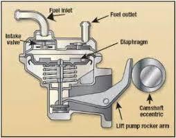 similiar how diesel engines work diagram keywords how diesel engines work diagram how diesel engines work diagram