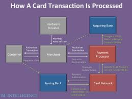 Debit Card Charge Processing Time
