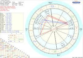 River Phoenix Natal Chart River Phoenix Vedic Chart Astrology Chart Astrology Map