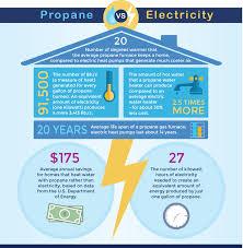 Average Cost Of Water Heater Propane Versus Electricity Michigan Propane Gas Association