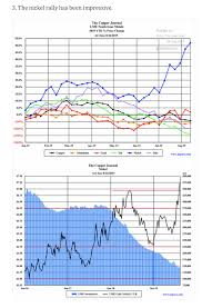 Some Commodity Charts The Daily Shot Commodity Research