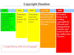 Copyright Duration Chart Duration Termination Of Transfers Intro To Ip Prof Merges