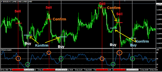 Mfi Chart Trading Is Easy With Mfi Easy Forex