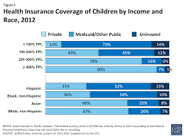 figure 3 health insurance coverage of children by income and race 2016
