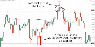 Doji Reversal Candlestick Chart Pattern On Forex Video