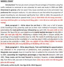 How To Write Pie Chart Essay Academic Ielts Writing Task 1 Pie Charts Band 8 5 Model