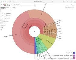 Taxonomy Chart Maker Www Bedowntowndaytona Com