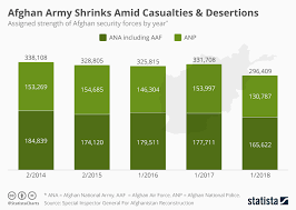Chart Afghan Army Shrinks Amid Casualites Desertions