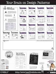Programming Design Patterns Magnificent Head First Design Patterns Poster Elisabeth Freeman 48
