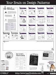 Programming Design Patterns Magnificent Head First Design Patterns Poster Elisabeth Freeman 48