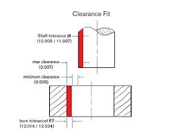 Machining Tolerance Chart H7 Coupling Bore Tolerance Basics