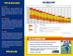 Heat Index Chart Sports Heat Hydration
