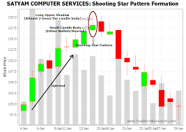 Stock Chart Tutorial Tutorial On Shooting Star Candlestick Pattern