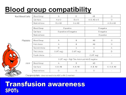Transfusion Awareness Ppt Video Online Download
