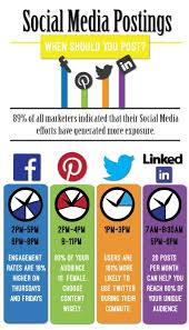 Prime Posting Time Entreview Marketingentreview Marketing