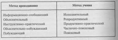 Классификация методов обучения Реферат страница  Методы обучения