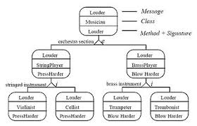 idef   wikipediaexample of the idef   an behavior diagram for methods implementing louder