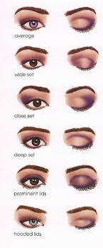 eye shape chart different eye shapes and shadow placements hindbeautytips