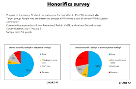 8 1 Update Results Of The Honorifics Survey Visual Novel