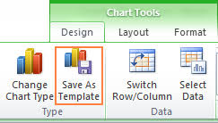 How To Create Template In Excel 2010 How To Make A Chart Graph In Excel And Save It As Template